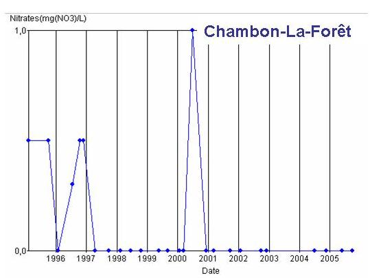 gchambon