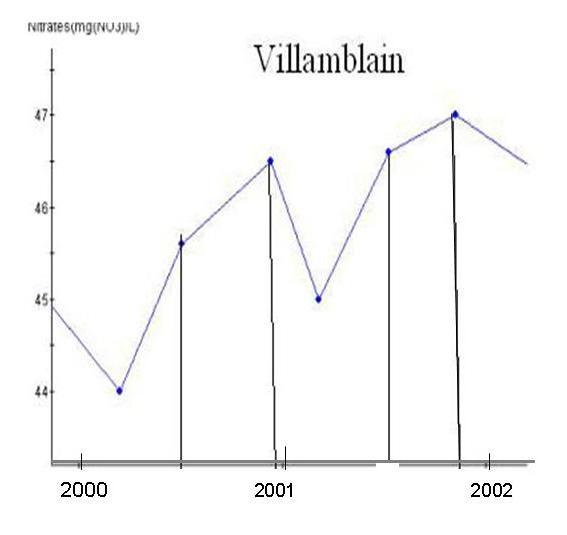 gvillamblain