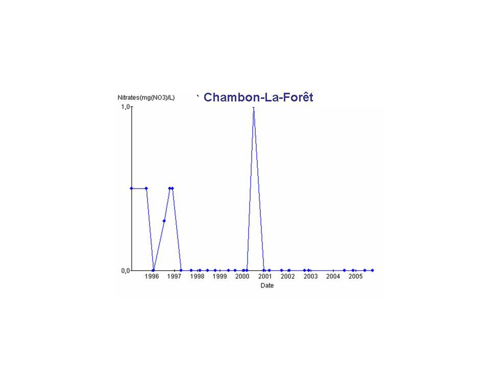 chambonactu