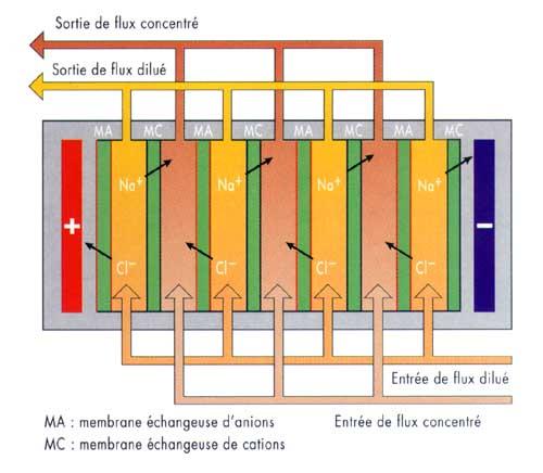 Electrodialyse