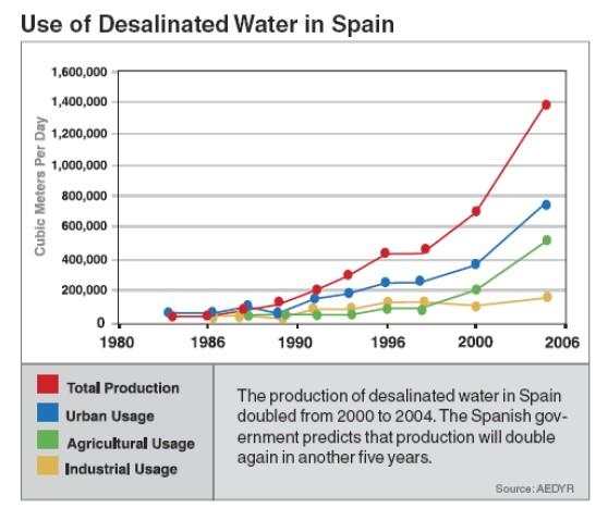 La désalinisation en Espagne