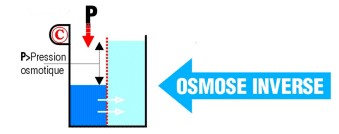 Schéma osmose inverse