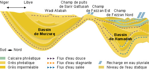 Coupe Murzurq