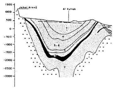 Schéma Kufrah