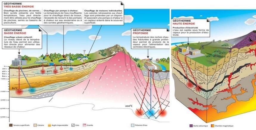 Types de géothermie