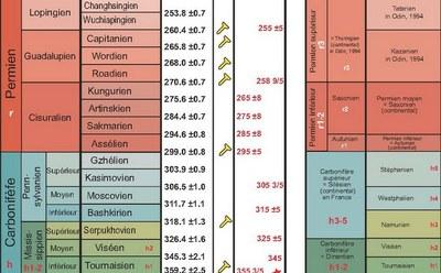 échelle stratigraphique extrait