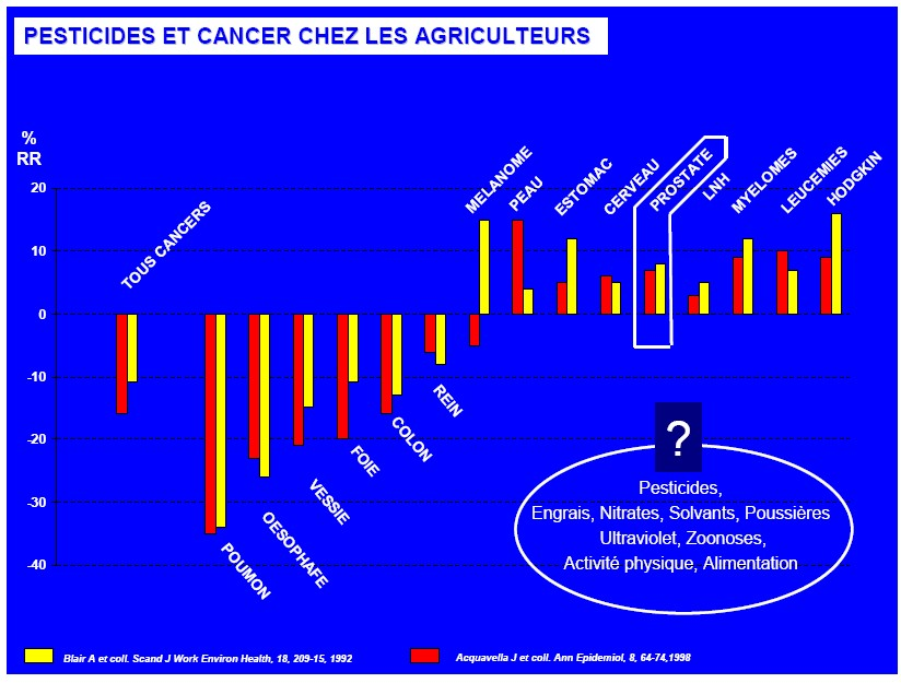 cancer agric