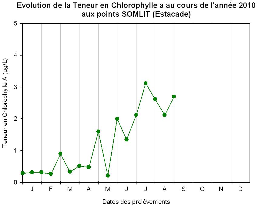 Chlorophylle a Roscoff 2010