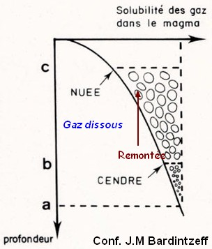 gaz solubilite