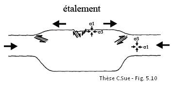 etalement